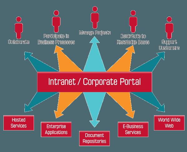 company-intranet-setup